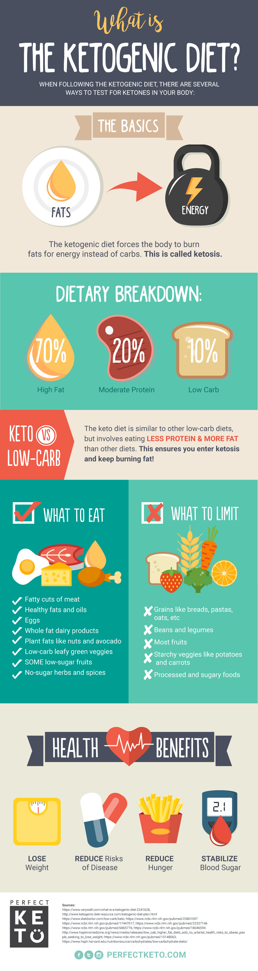 Keto Diet Is It Healthy  What Is the Ketogenic Diet Perfect Keto Exogenous Ketones