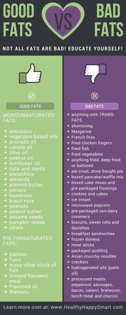 Keto Diet Unhealthy  Good Fats vs Bad Fats • Don t be afraid of Fat