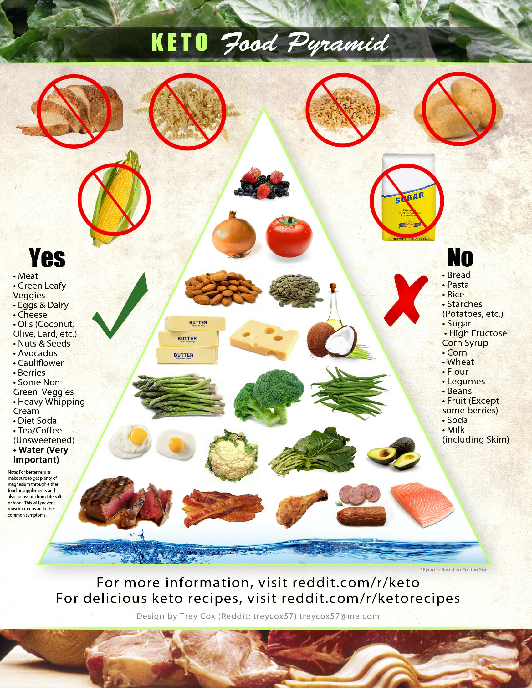 "Keto Diet Unhealthy  Ketogenic Diet ""Paleo"" Food Pyramid – High Steaks"