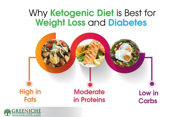 Keto Diet Unhealthy  Ketogenic Diet Fried Food
