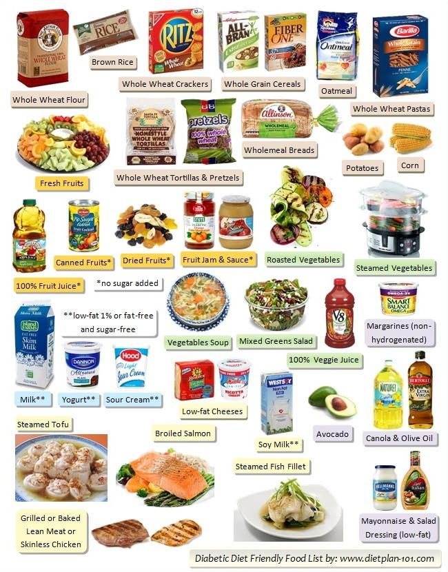 List Of Healthy Snacks For Diabetics  Diabetic Food List Six Food Groups in Diabetes Food