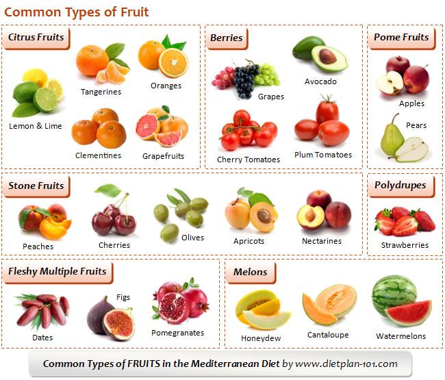 Paleo Diet Unhealthy  خواص میوه های پاییزی ۱