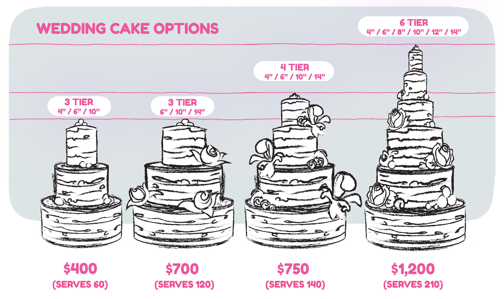 Price On Wedding Cakes  Wedding cake prices 10 factors to consider idea in