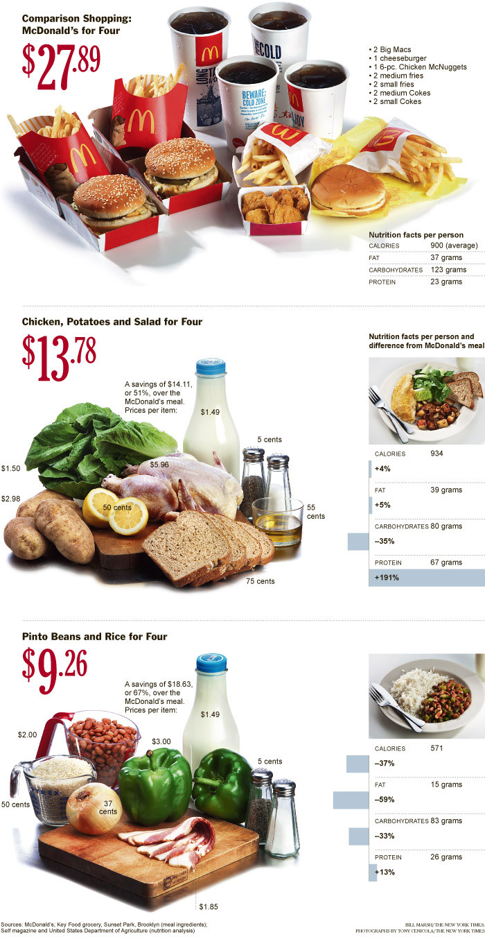 Really Healthy Snacks  Is Fast Food Really Cheaper Than Healthy Food Intent Blog