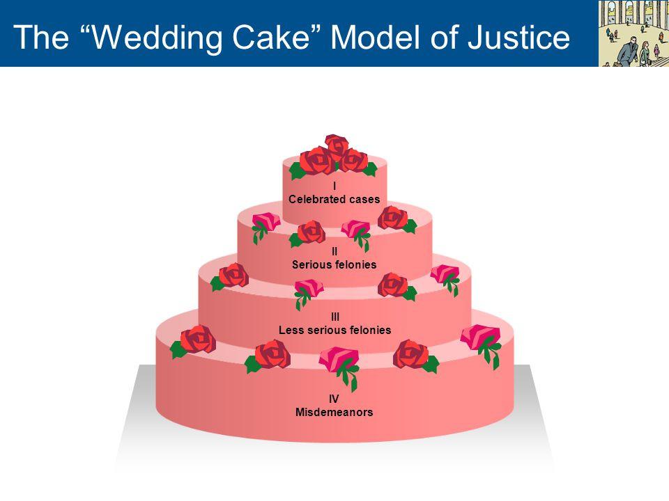 Wedding Cakes Models  Chapter 1 Crime and Criminal Justice ppt video online