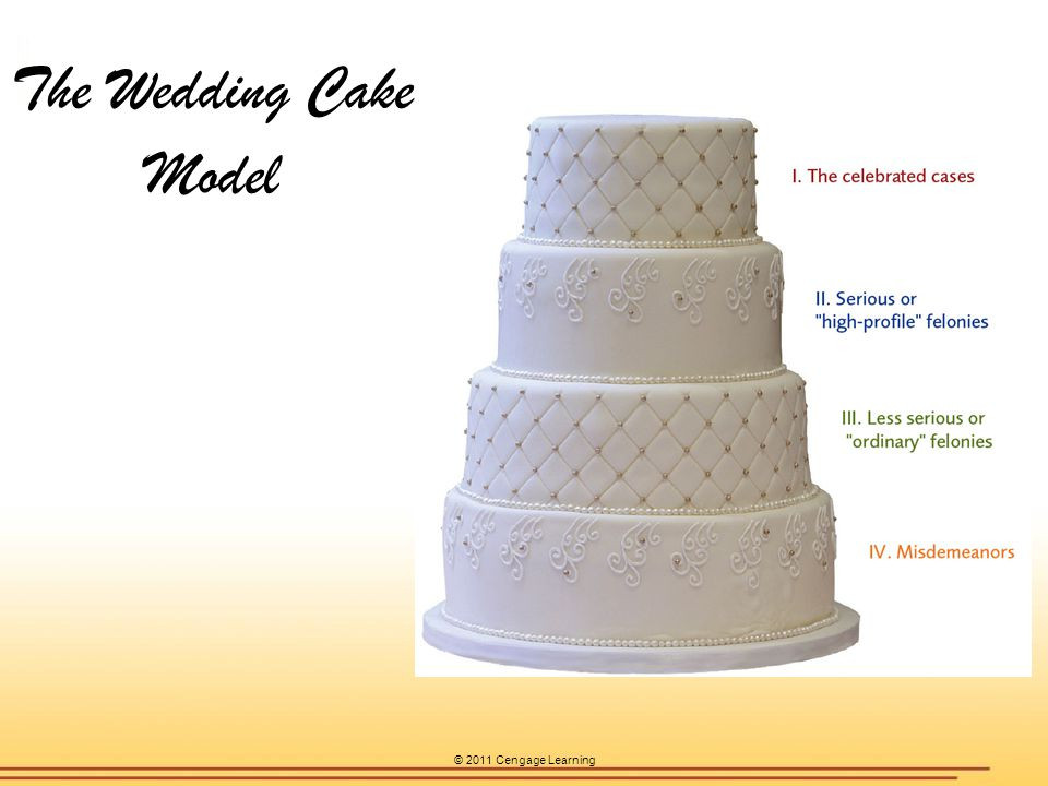 Wedding Cakes Models  Chapter 1 Criminal Justice Today ppt video online