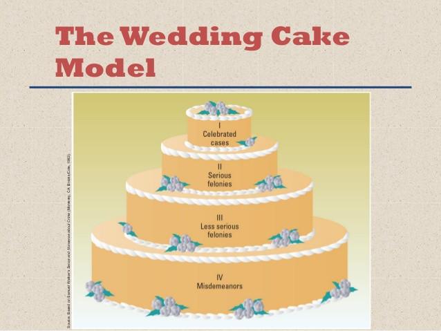 Wedding Cakes Models  Chapter 1