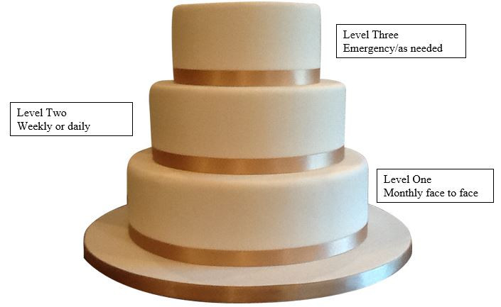 Wedding Cakes Models  Wedding Cake Model for Home School munication – The