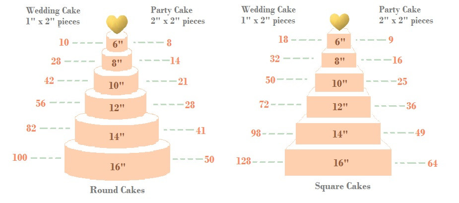 Wedding Cakes Sizes  Wedding cake sizes and servings chart idea in 2017