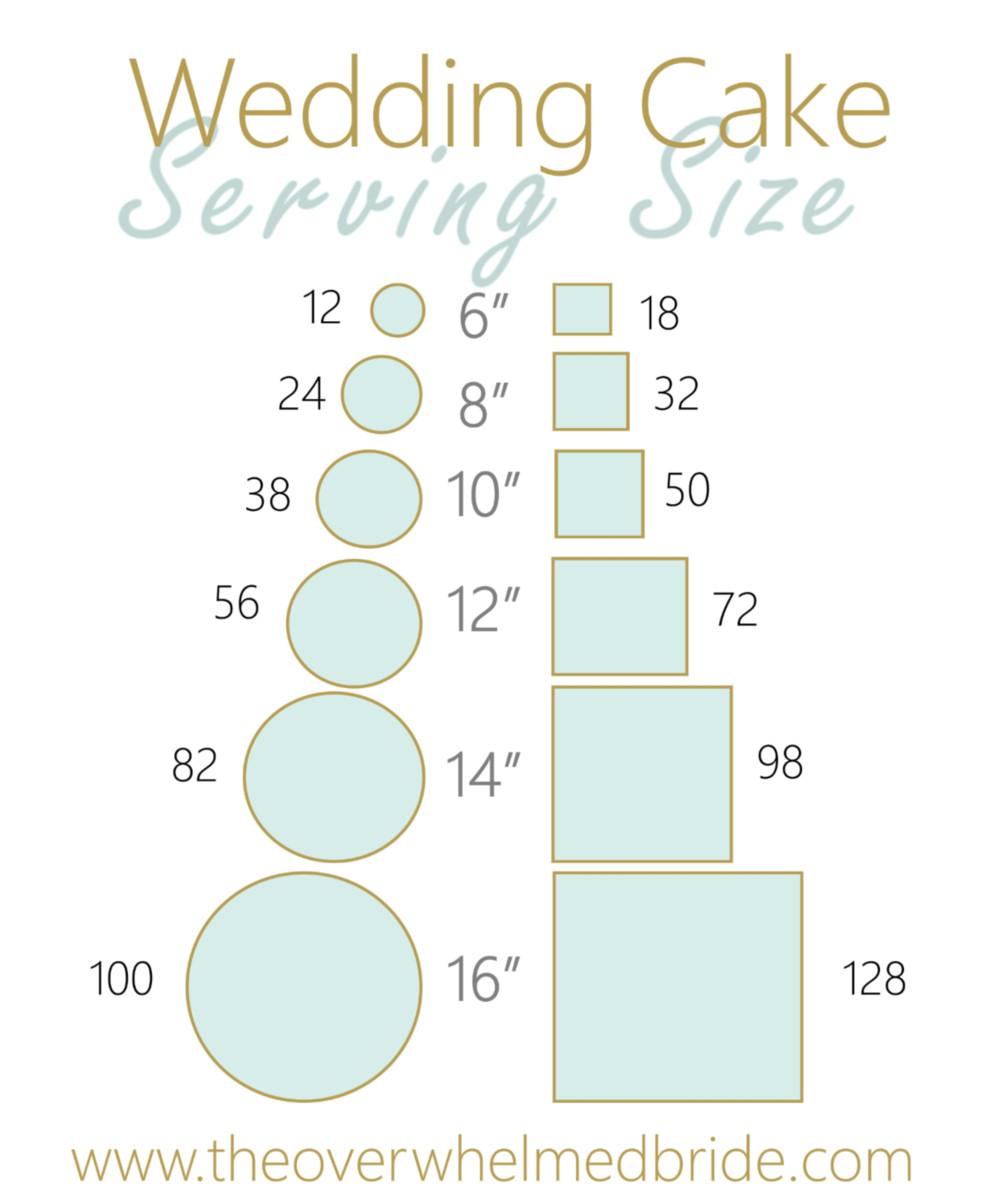 Wedding Cakes Sizes  Wedding Cake Serving Size — The Overwhelmed Bride