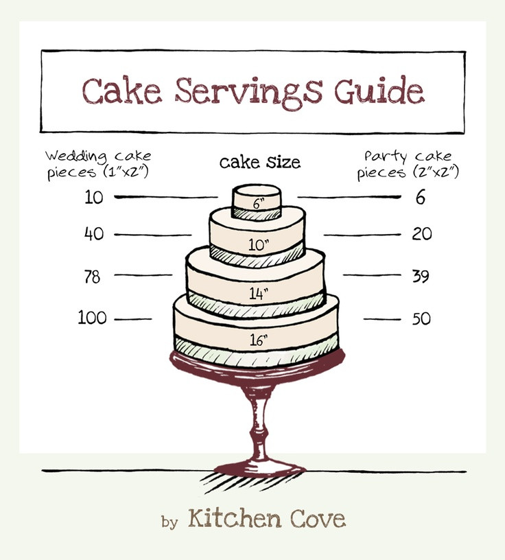 Wedding Cakes Sizes  11 best images about Cake serving charts on Pinterest