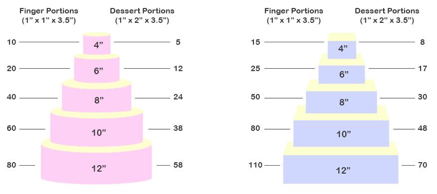 Wedding Cakes Sizes  Standard wedding cake sizes idea in 2017