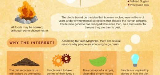 """Why Paleo Diet Is Unhealthy  These people don't believe that """"spray on"""" caffeine will"""