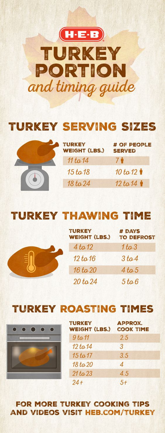 Average Size Turkey For Thanksgiving  Hosting a Thanksgiving dinner and not sure how to prepare