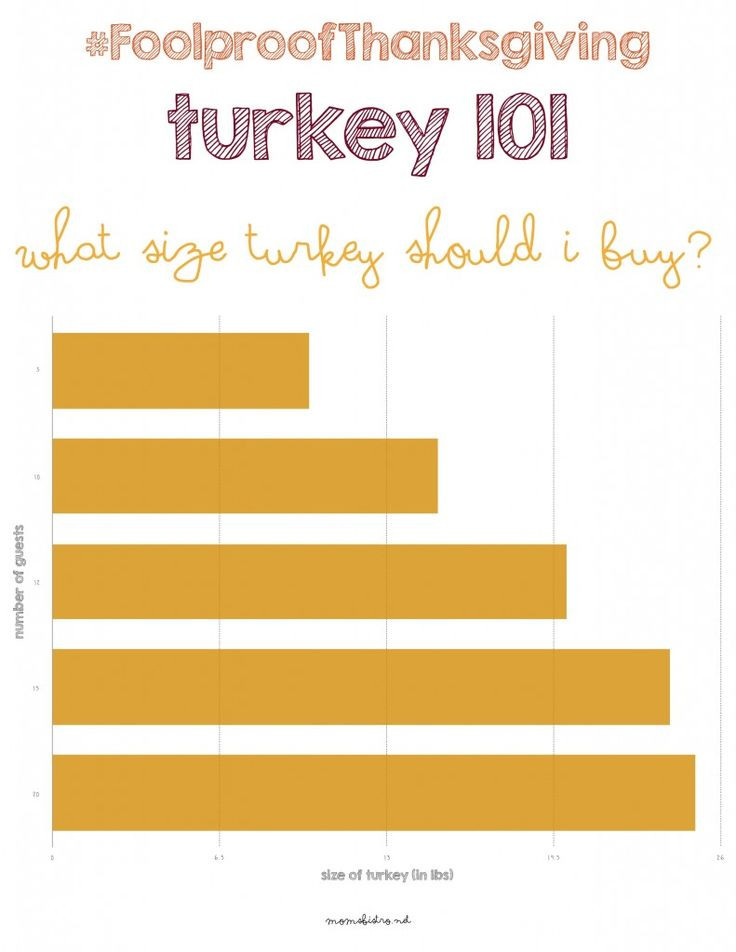 Average Size Turkey For Thanksgiving  1000 images about Thanksgiving 101 FoolproofThanksgiving