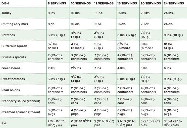 Average Size Turkey For Thanksgiving  15 Best Thanksgiving Charts Cooking Guides for Thanksgiving