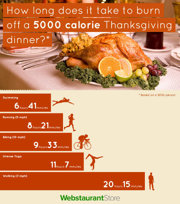 Calories In Thanksgiving Dinner  How Long Does It Take to Work f Thanksgiving Calories