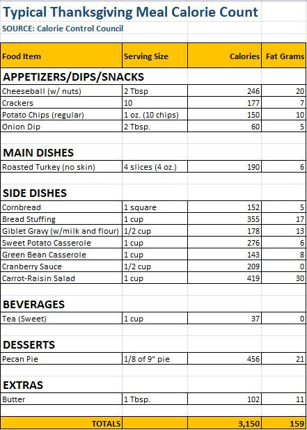 Calories In Thanksgiving Dinner  Stuff the Bird Not Yourself