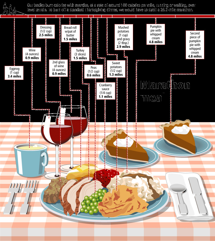 Calories In Thanksgiving Dinner  The Marathon Meal Blog About Infographics and Data