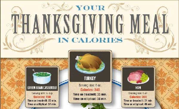 Calories In Thanksgiving Dinner  Holiday Meal Infographics How Many Calories are in a