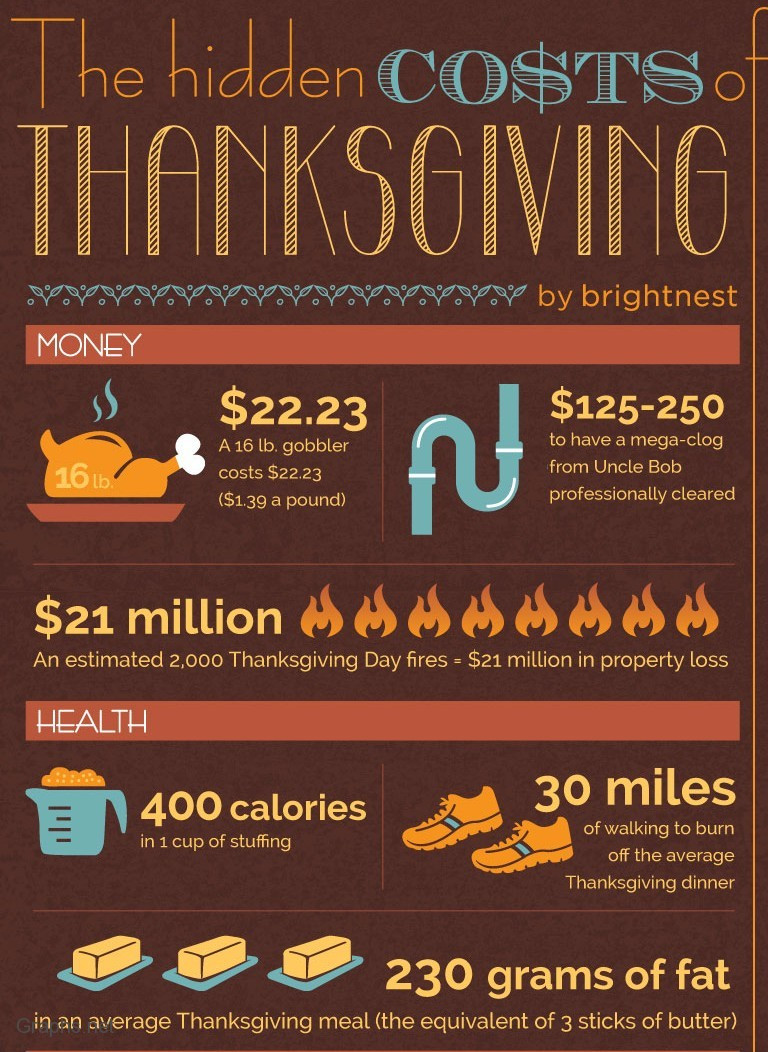 Calories In Thanksgiving Dinner  Top 10 Infographics of Thanksgiving Day 2012