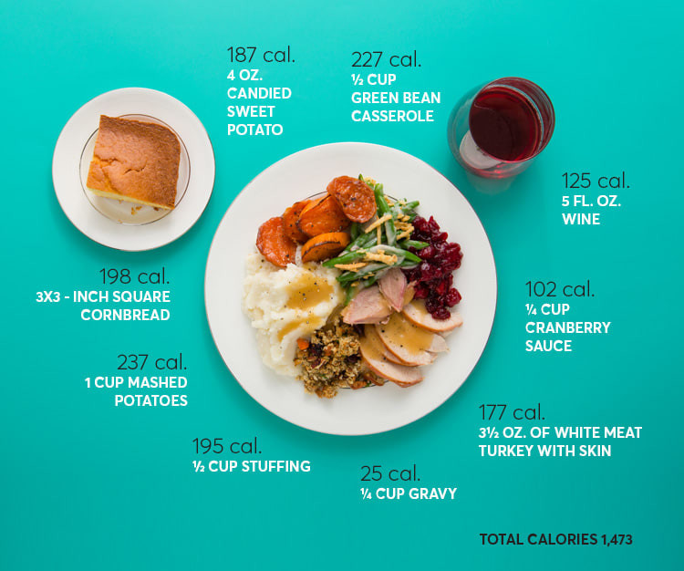 Calories In Thanksgiving Dinner  How Many Calories Are in Thanksgiving Dinner Consumer