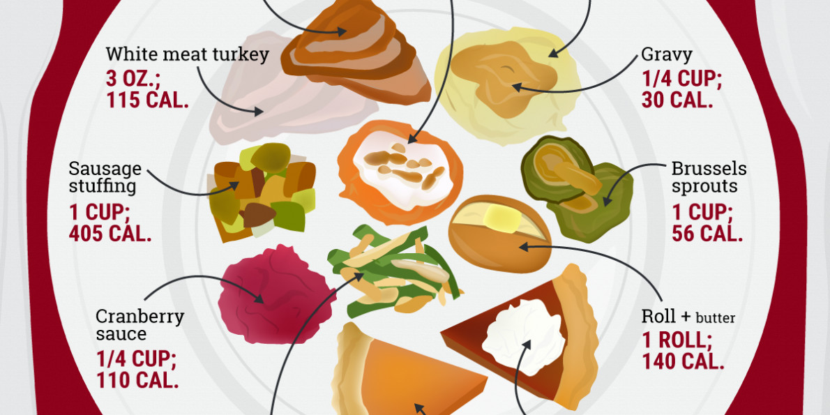 Calories In Thanksgiving Dinner  Here s how many calories you eat on Thanksgiving