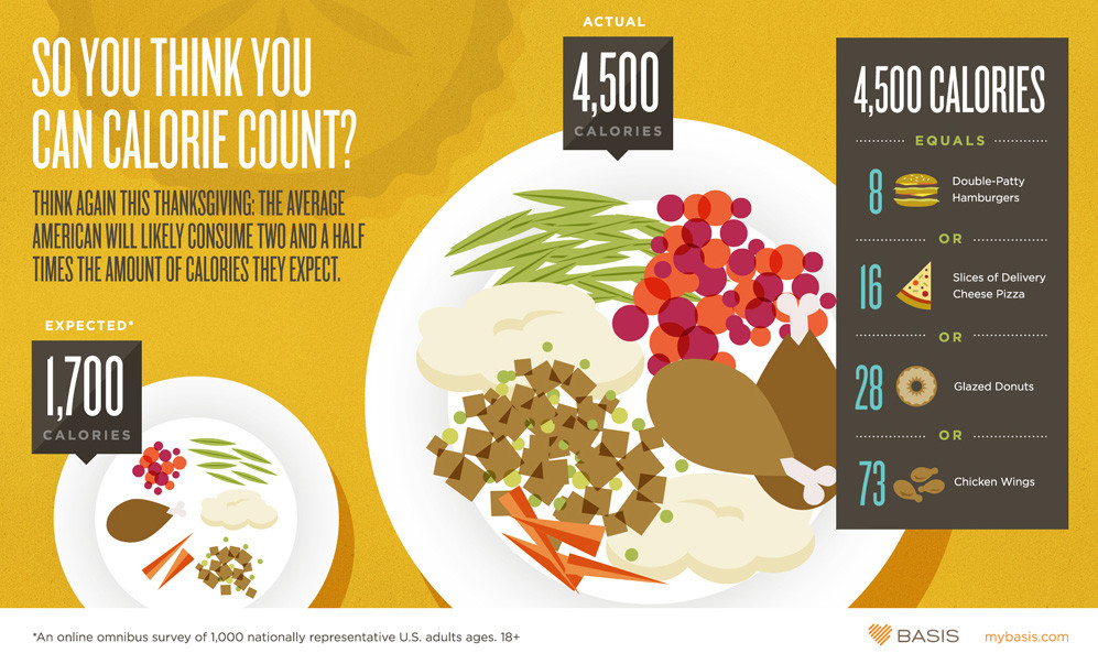 Calories In Thanksgiving Dinner  Thanksgiving Dinner Calorie Overload