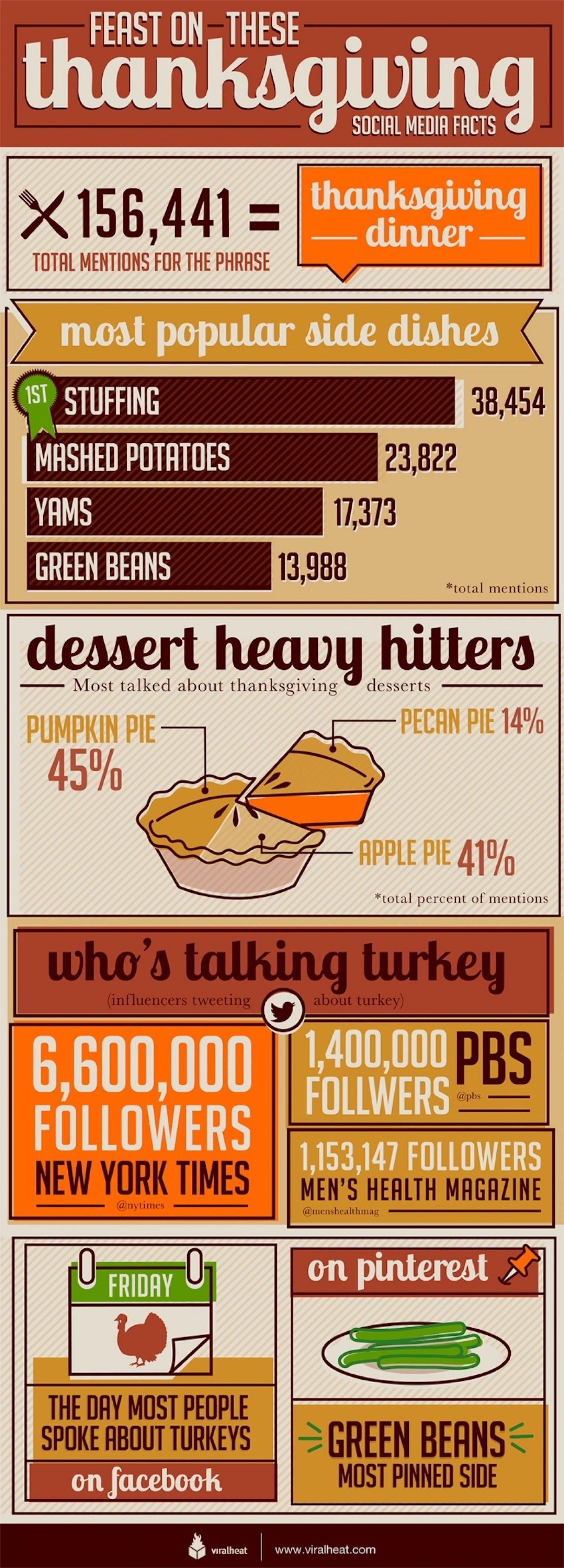Thanksgiving Turkey Facts  Social Media Thanksgiving Facts