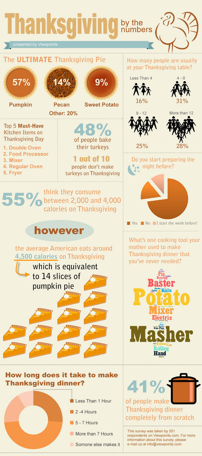 Thanksgiving Turkey Facts  29 Greatest Thanksgiving Messages to Friends