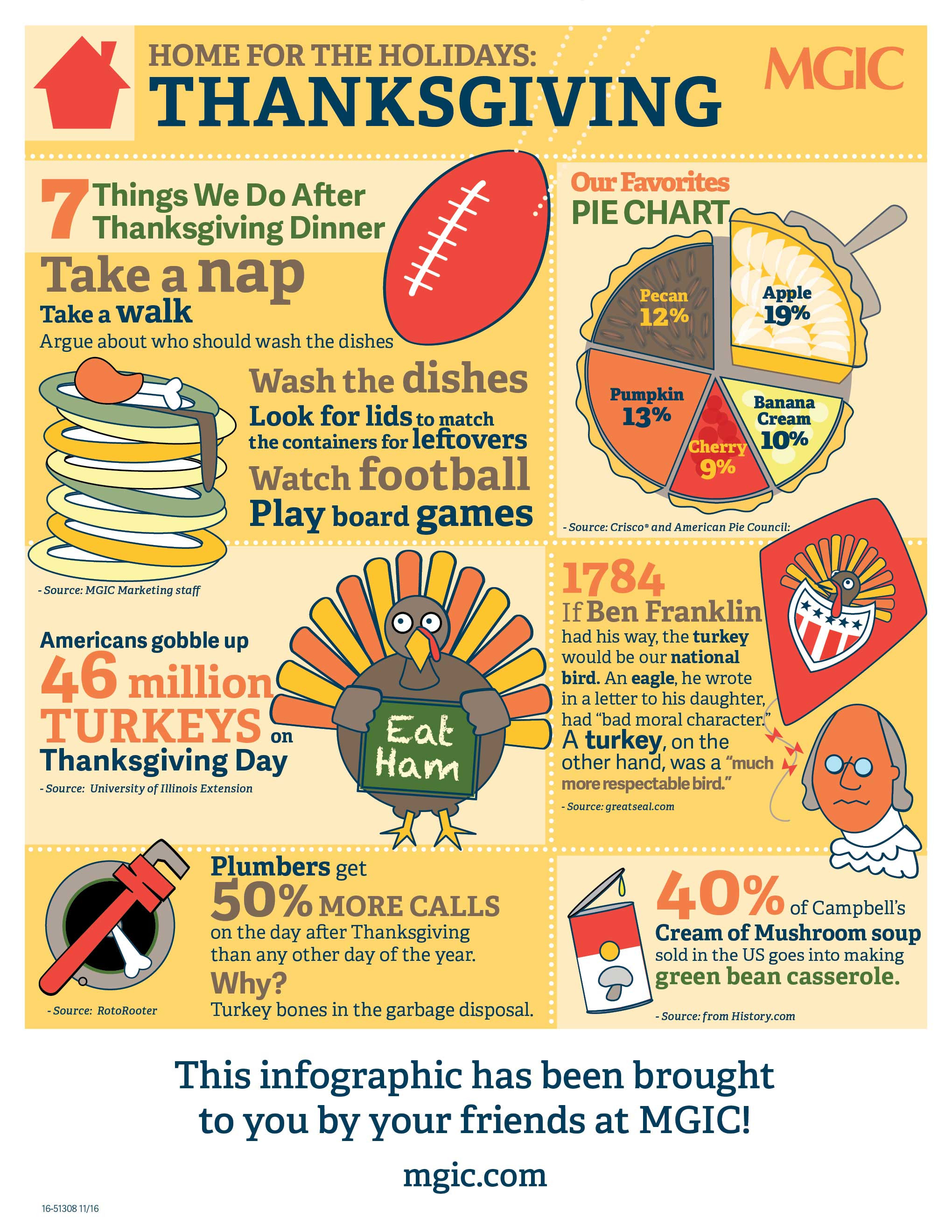 Thanksgiving Turkey Facts  6 Thanksgiving Holiday Facts