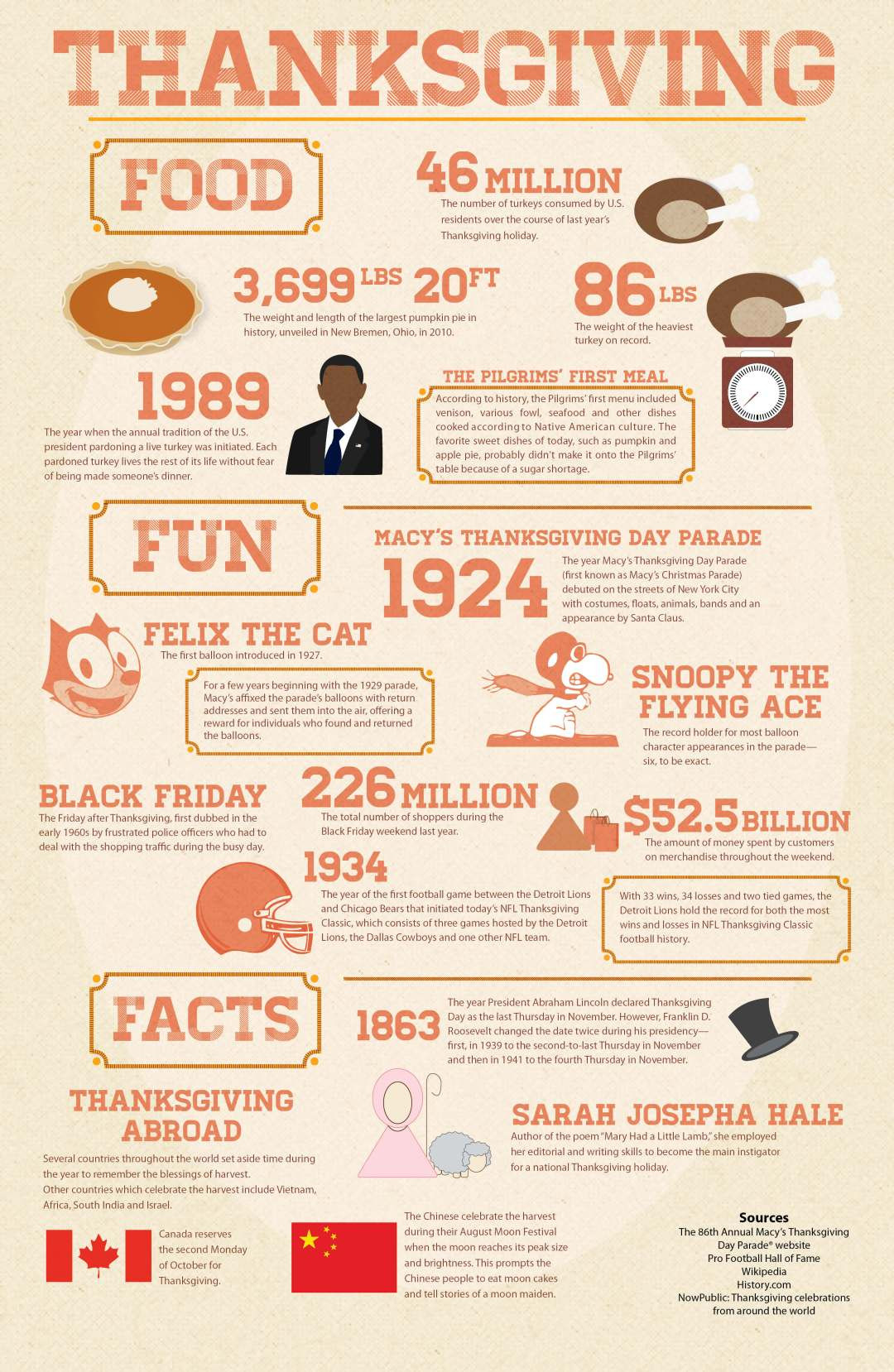 Thanksgiving Turkey Facts  Infographic Thanksgiving – Food Fun and Facts