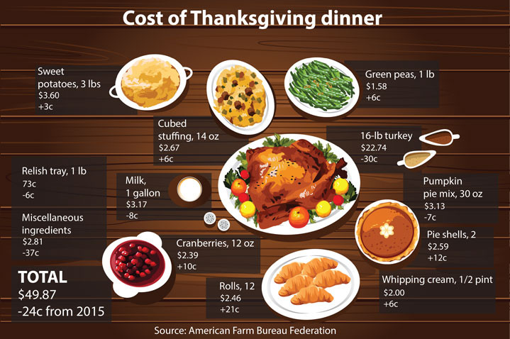 Thanksgiving Turkey Prices  Turkey prices