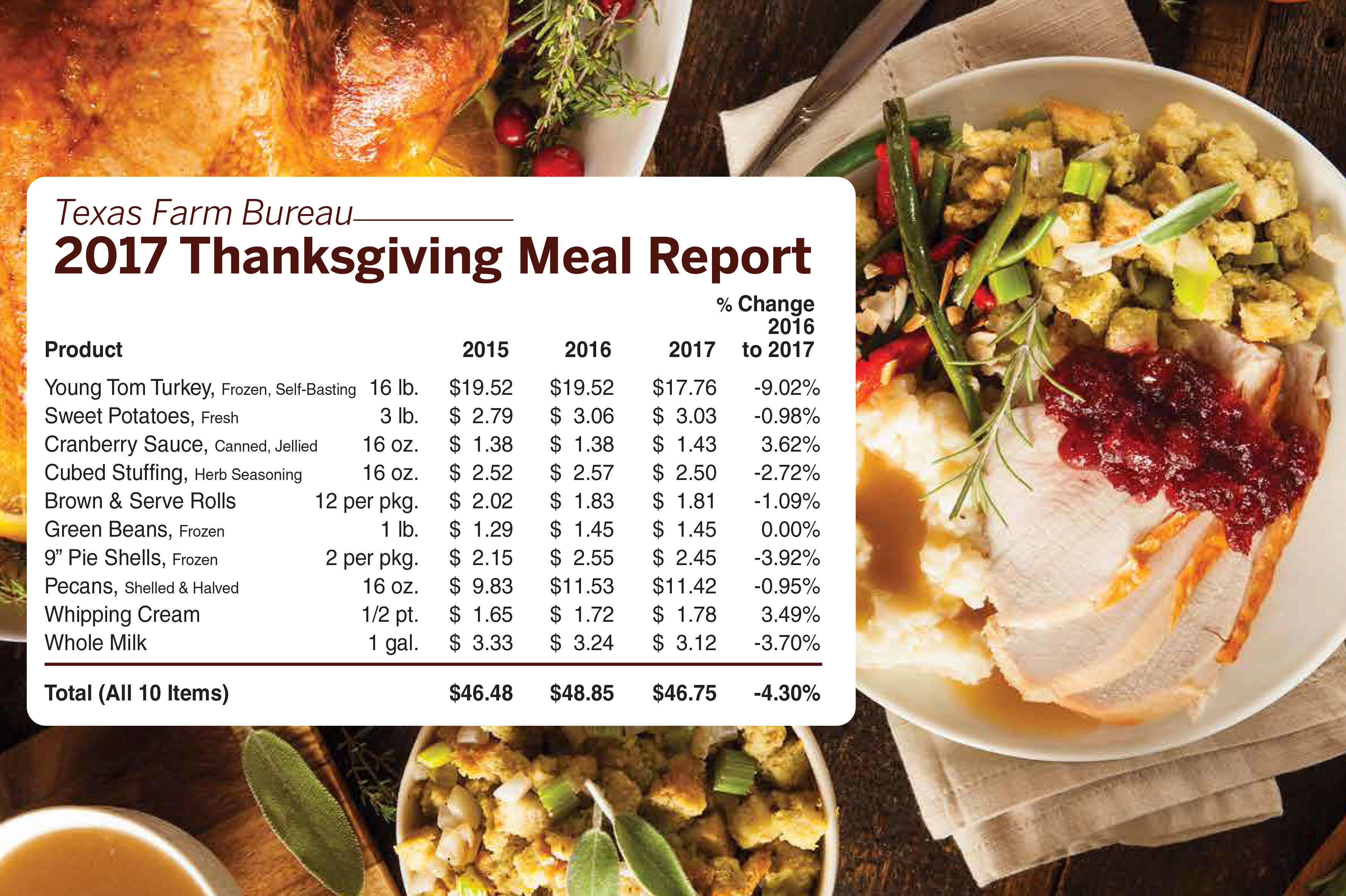 Thanksgiving Turkey Prices  Turkey prices lead drop in Thanksgiving meal costs