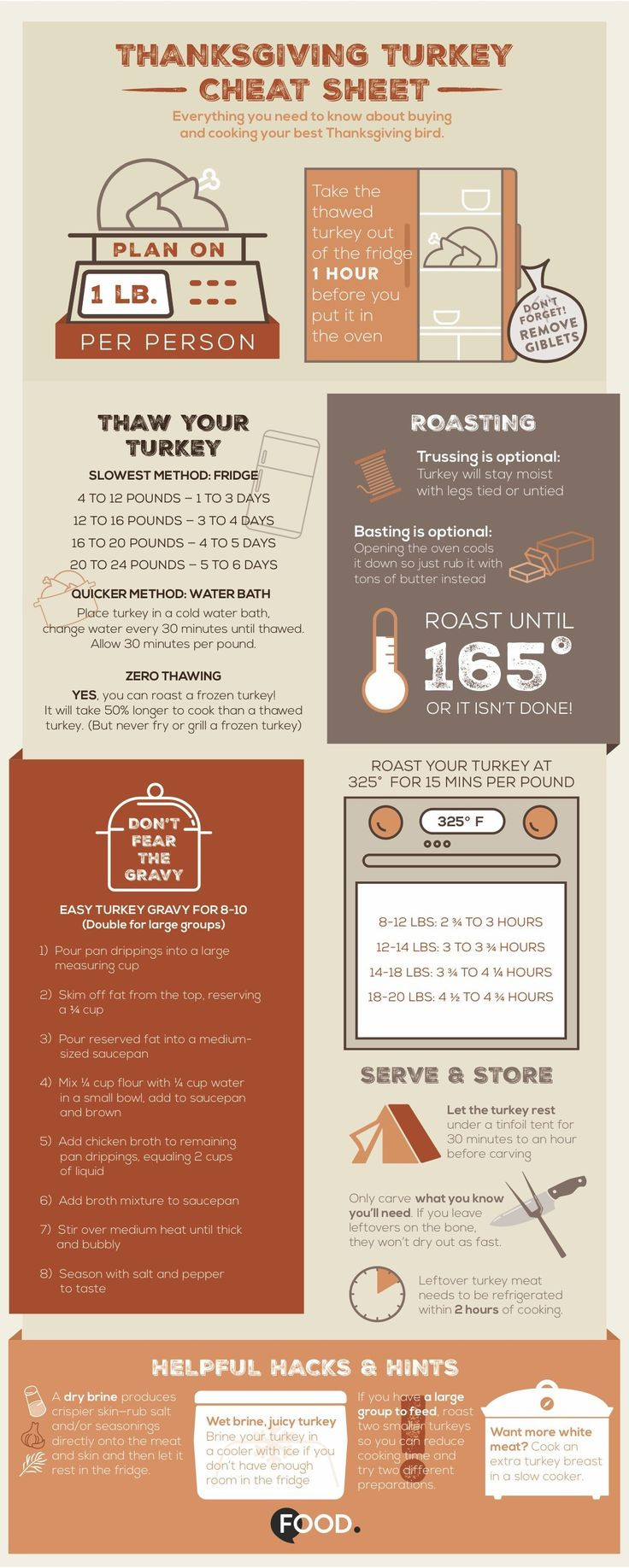 Thanksgiving Turkey Temperature  Best 25 Turkey cooking temperature ideas on Pinterest